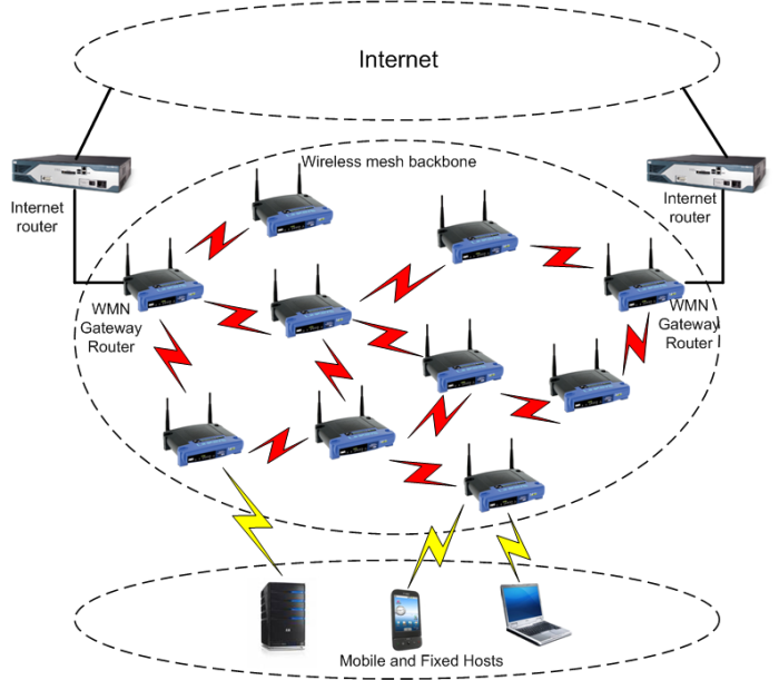 WirelessMeshNetwork